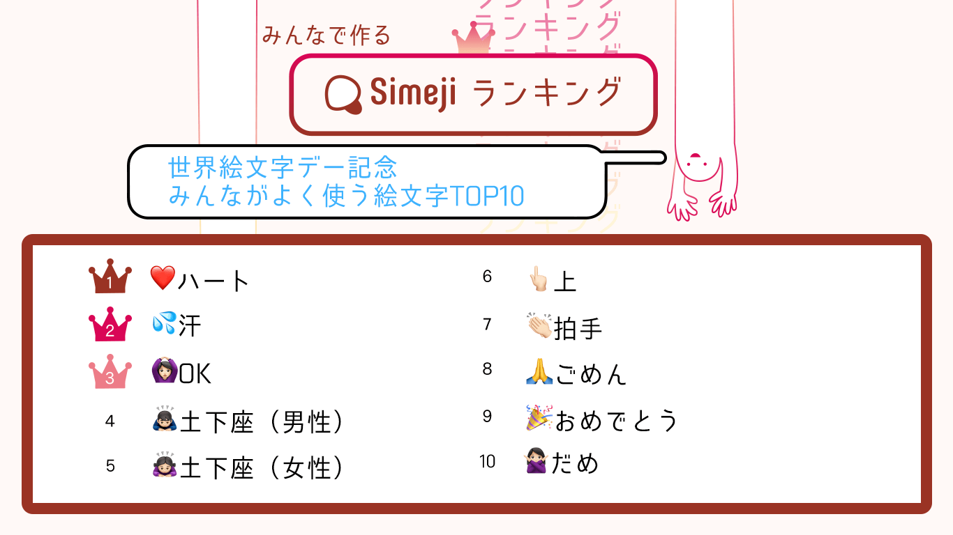 Simejiランキング Simejiが選ぶ「みんながよく使う絵文字TOP10」