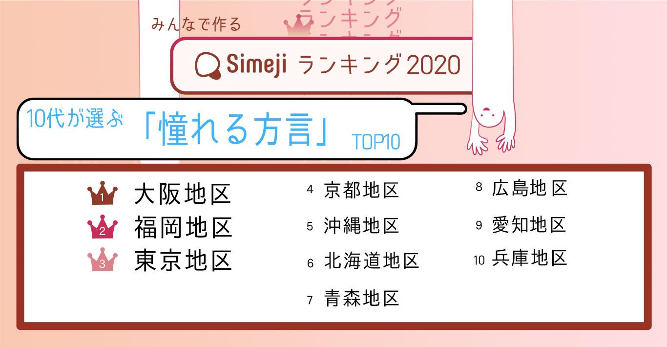 10代が選ぶ憧れる方言TOP10 1位は大阪地区
