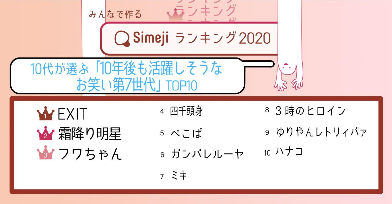 10代が選ぶ「10年後も活躍しそうなお笑い第7世代」TOP10 第一位はネオ渋谷系チャラ男漫才のEXIT